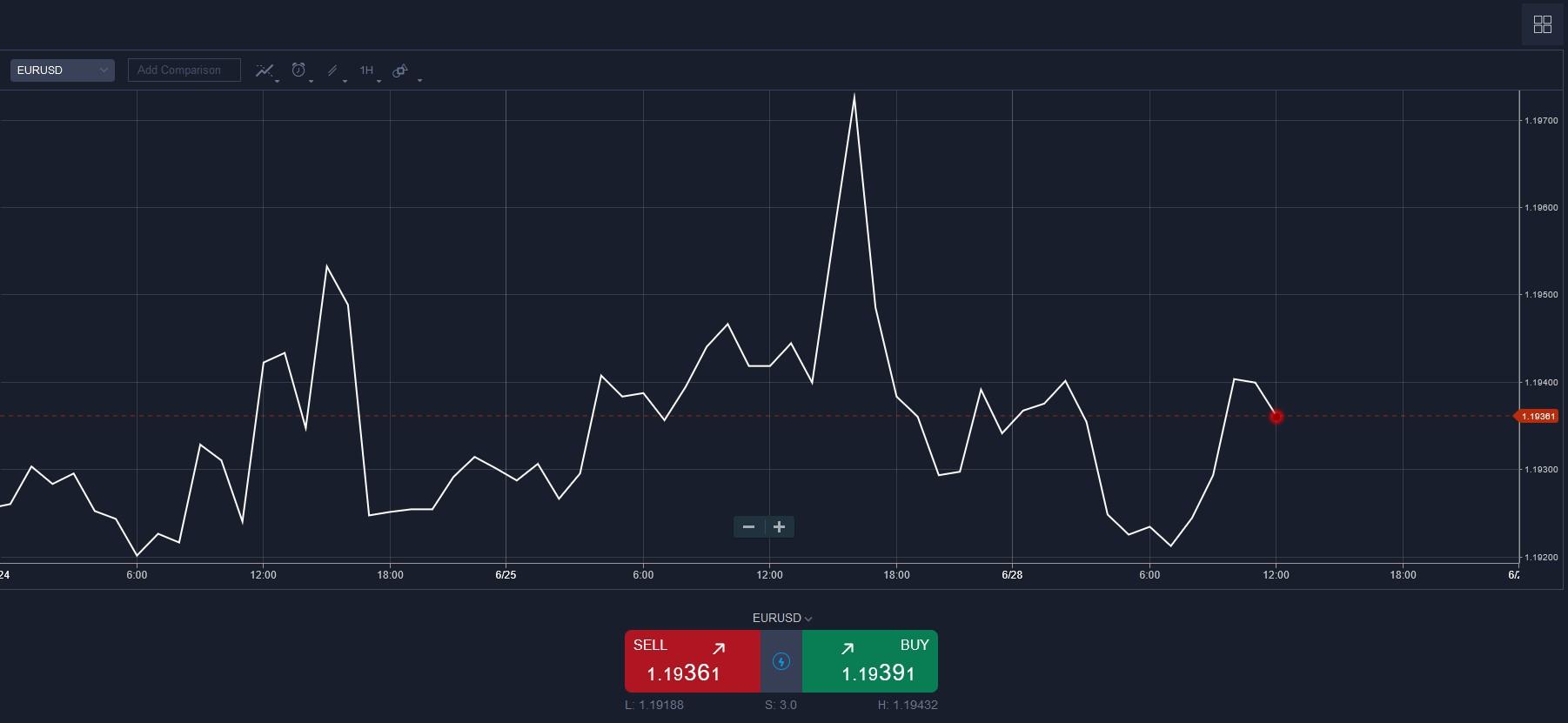 Toptrade broker review graph